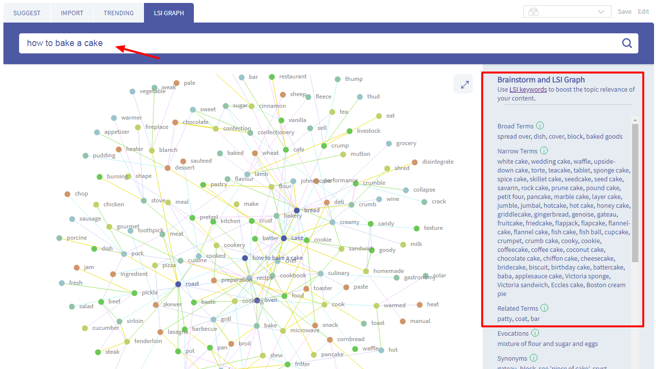 LSI Keywords Graph-twinword