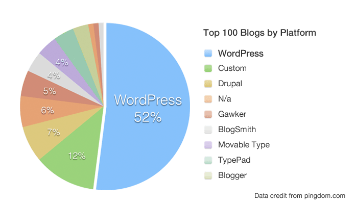 Choosing right blogging platform