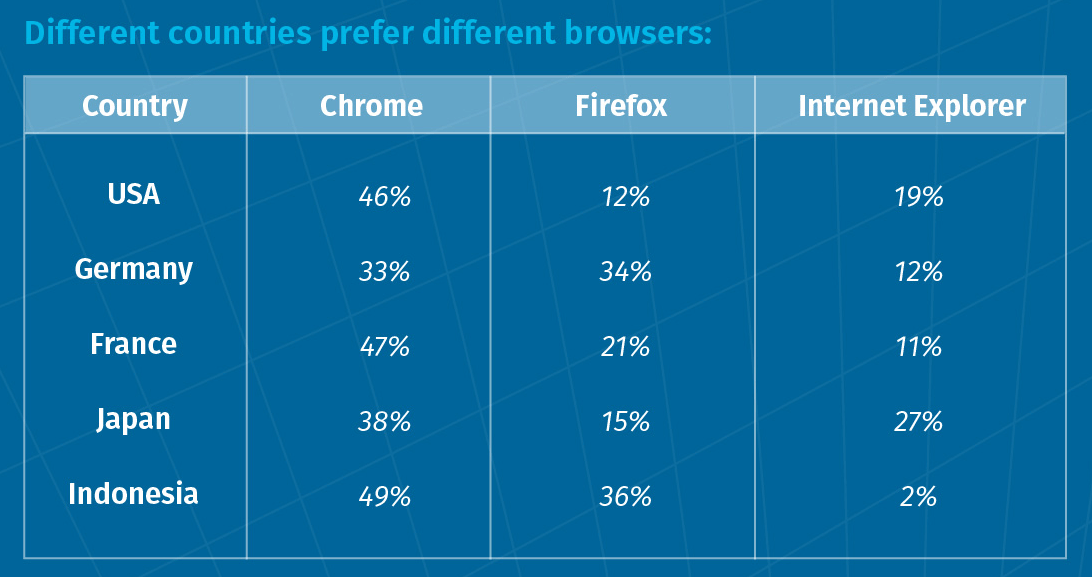 browser preference by country