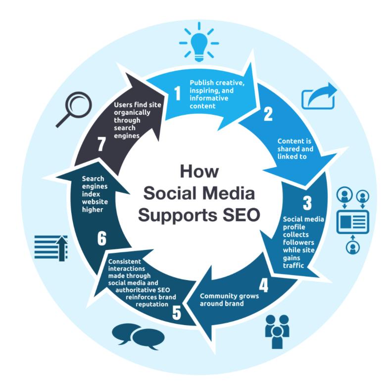 social-media-helps-seo