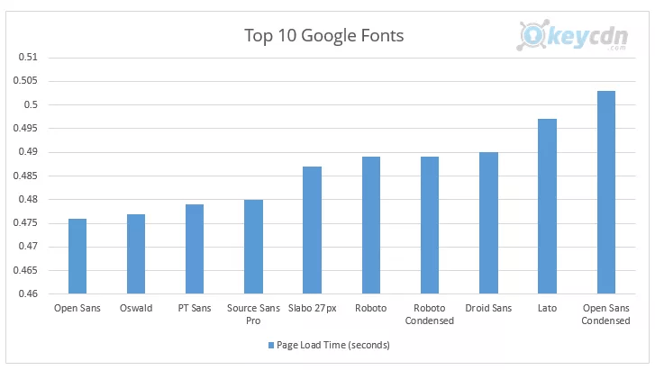 top 10 google fonts