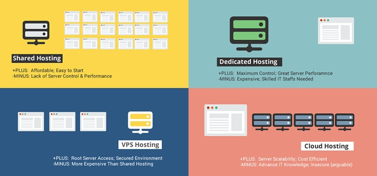 types of webhosting