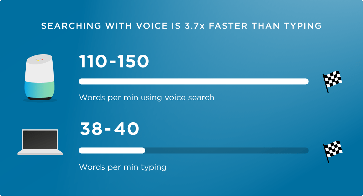 voice search is faster