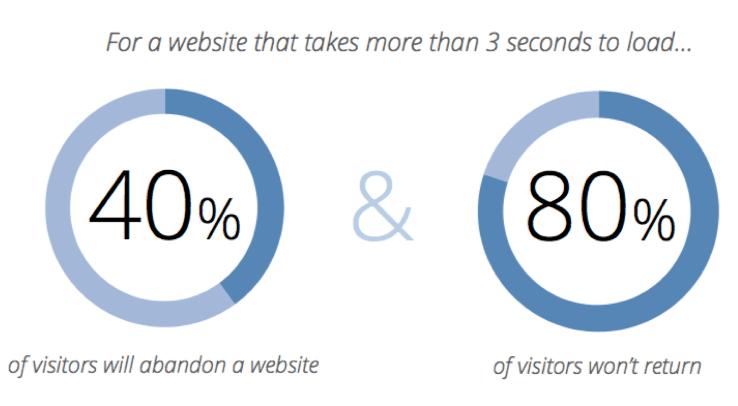 40 percent vistors abandon website