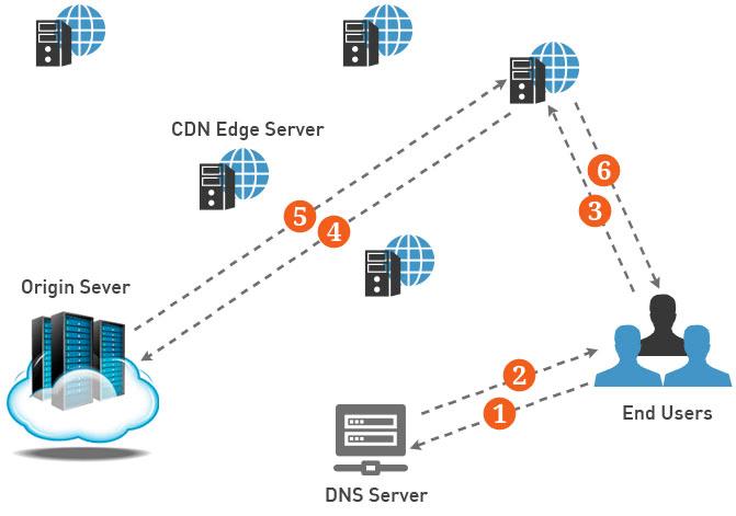 How CDN Works