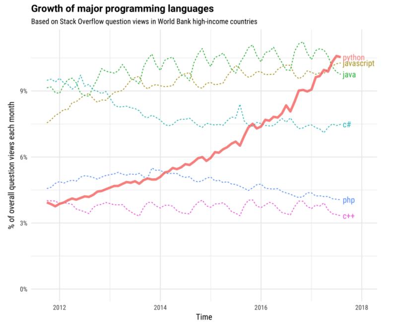 Programming languages Trends