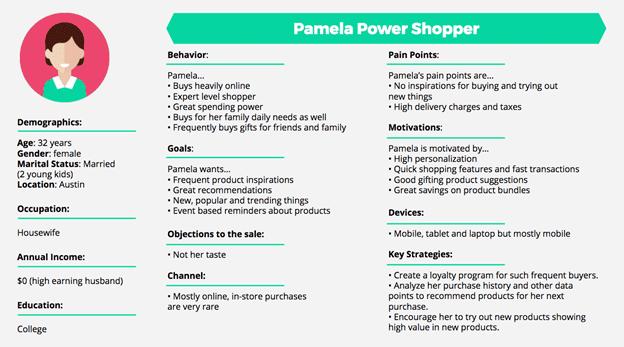 Shopping Behavior based buyers