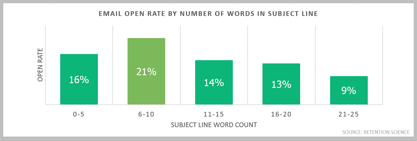 subject lines open rate