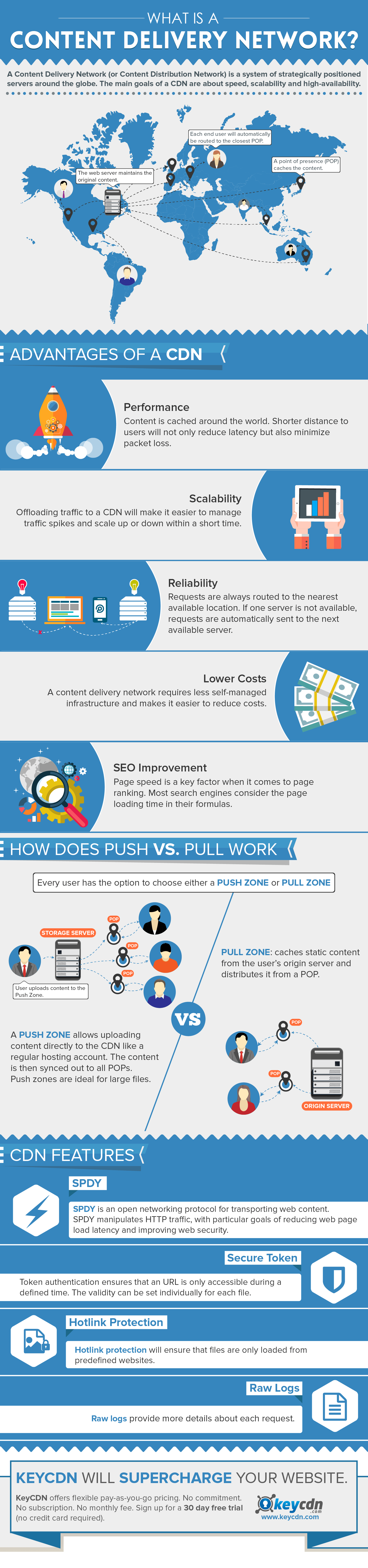 what is cdn infographic